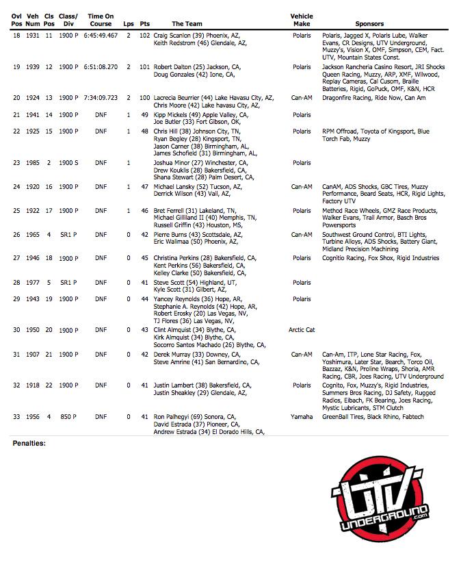 Results-page-2-utvunderground.com
