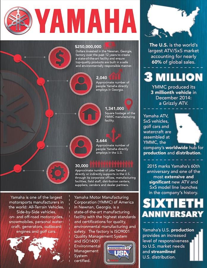 Yamaha USA Infographic 2015 - lowres