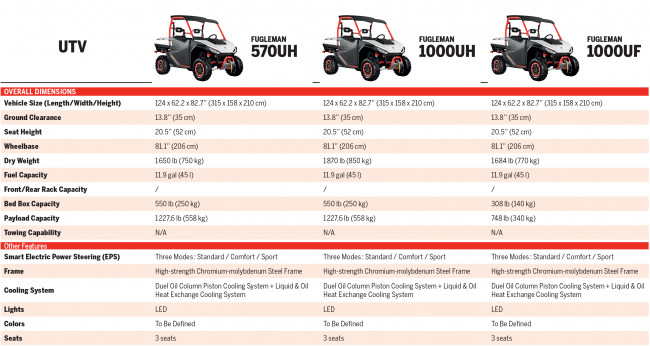 2020 Segway Fugleman Technical Specifications