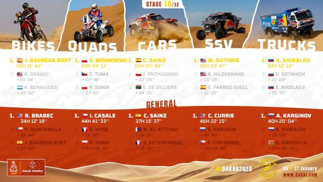 Dakar Rally 2020 Stage 10 Results