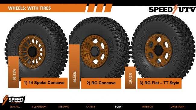 2021 Speed UTV Wheels and tires